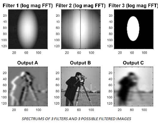 SPECTRUMS OF 3 FILTERS AND 3 POSSIBLE FILTERED IMAGES