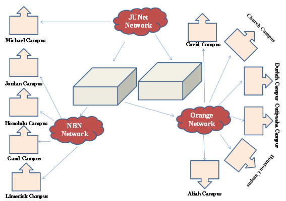 A design of logical network