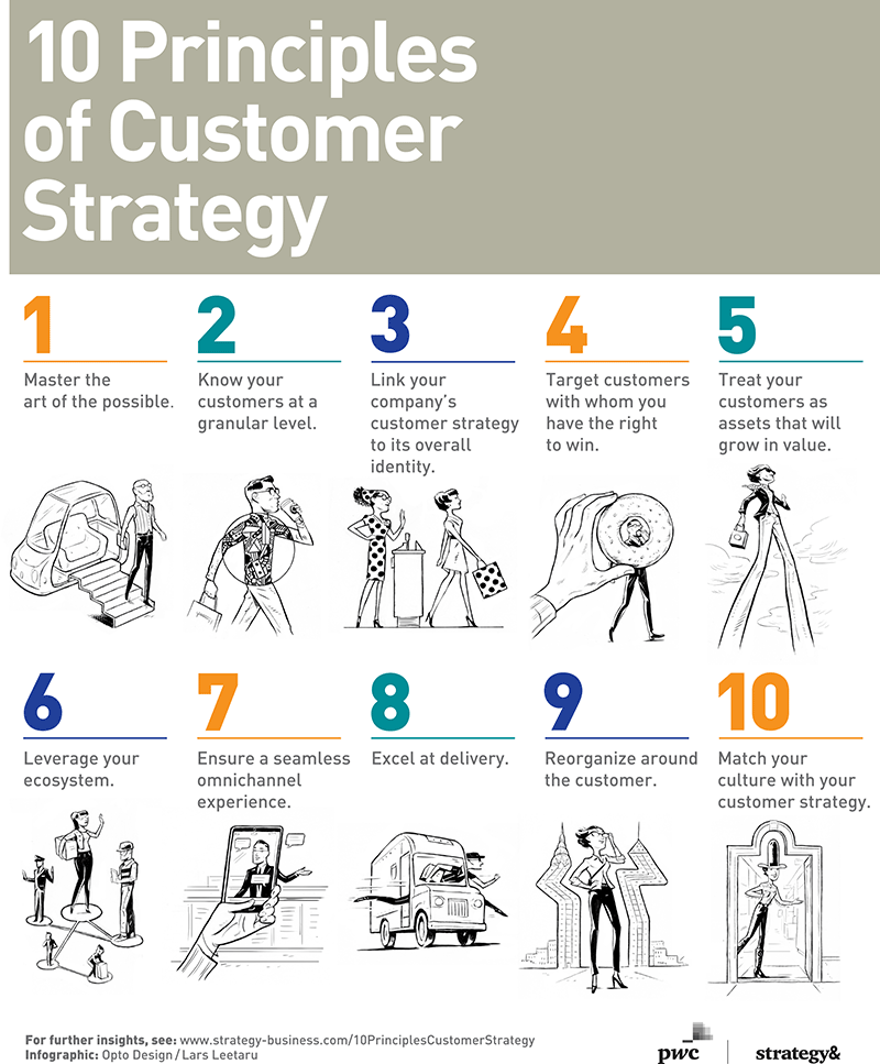Analyzing how these principles and techniques contribute to building and managing customer relationships