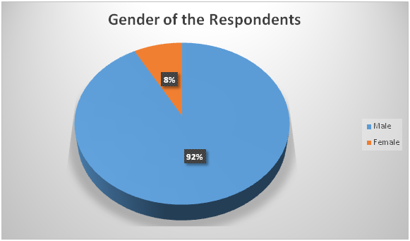 Demographic analysis of gender of the respondents