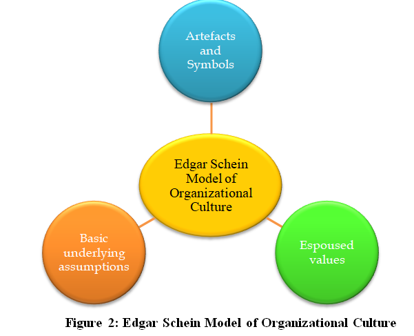 Edgar Schein Model of Organizational Culture
