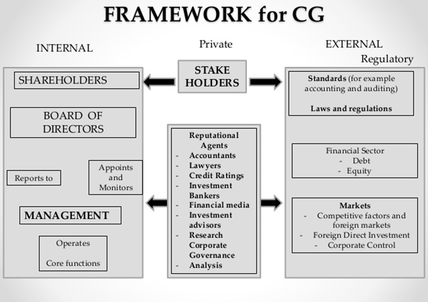 Framework of Corporate Governance followed in India