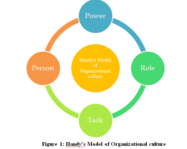 Handys Model of Organizational culture