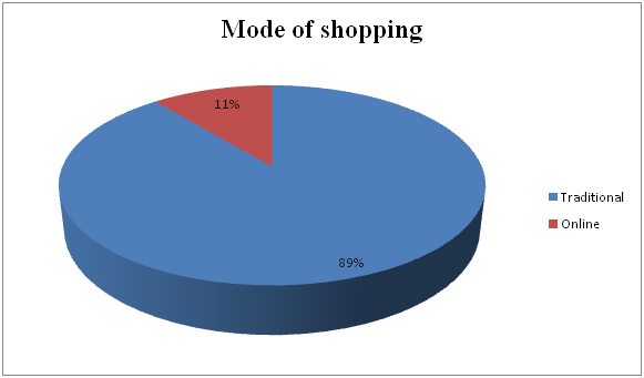 Mode of shopping