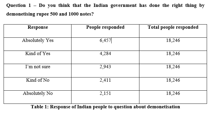 Response of Indian people to question about demonetisation