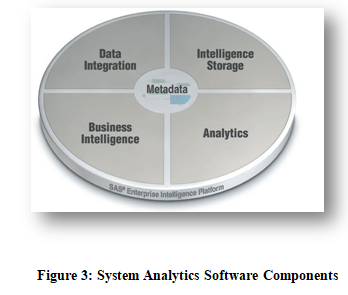 System Analytics Software Components