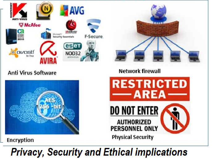 Privacy, Security and Ethical implications
