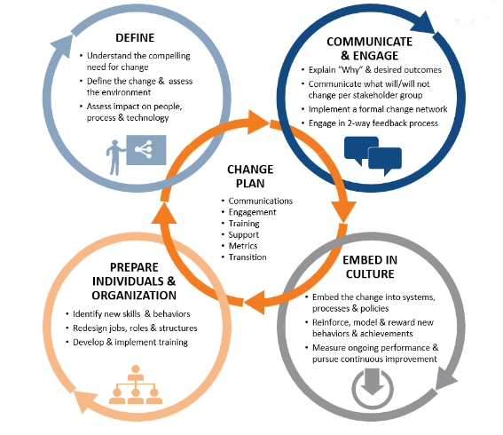 NIT2271 ICT CHANGE MANAGEMENT