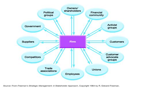 Unit 7 Business Strategy