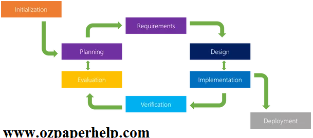 NEF6001 AGILE METHOD IN SOFTWARE ENGINEERING