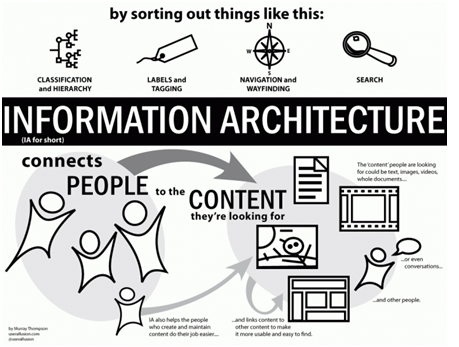 Information and data architecture