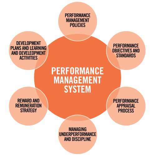 HC2101 Performance Management HR