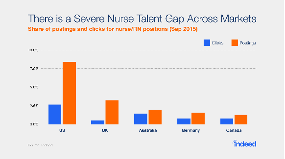 The Global Nurse Workforce