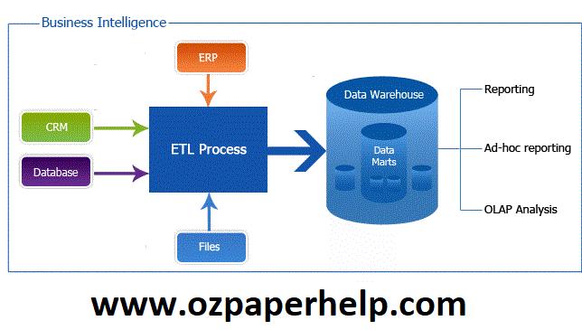 ITECH7406 Business Intelligence and Data Warehousing