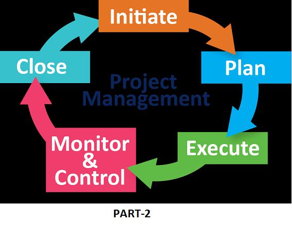 SBM3206 Project Management Assignment Help