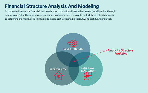 Finance Structure Assignment Help