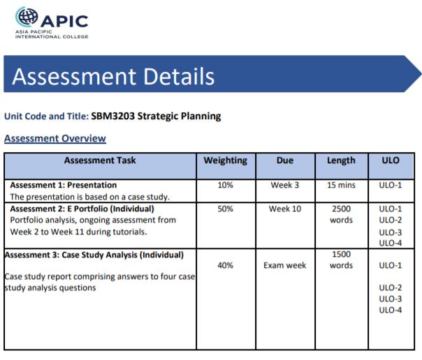 SBM3203 Strategic Planning Assignment Help