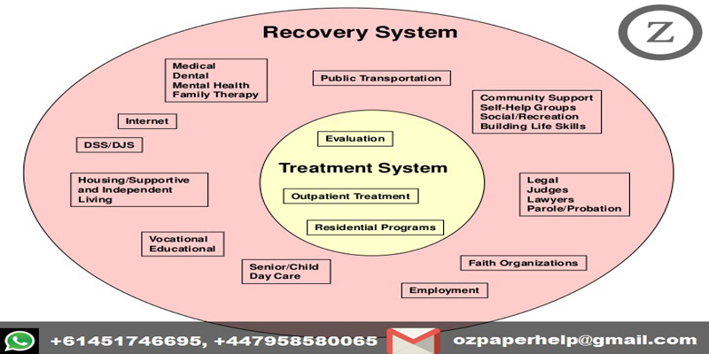 Principles of recovery oriented mental health practice