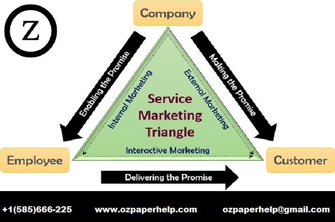 ABH 201017 Service Marketing Assignment Help