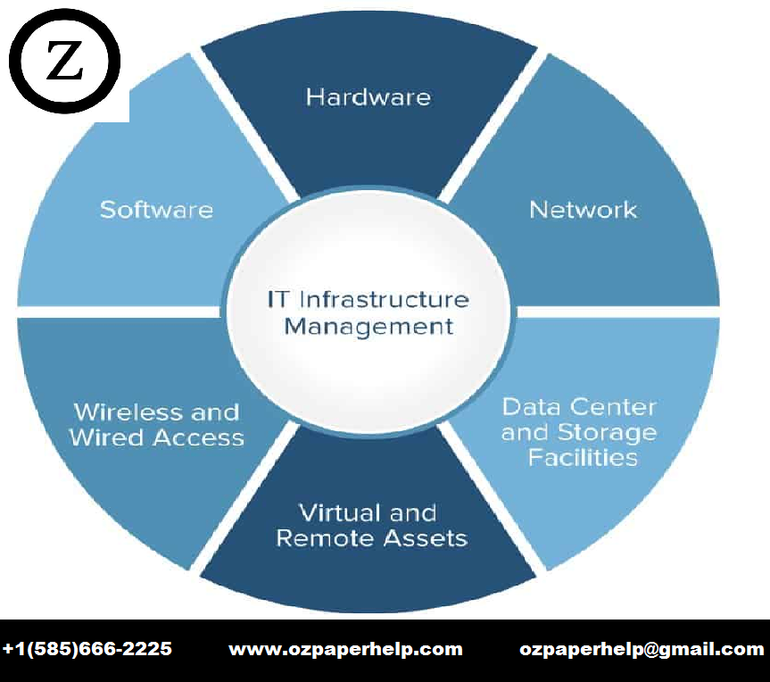 INF30029 – Information Technology Project Management