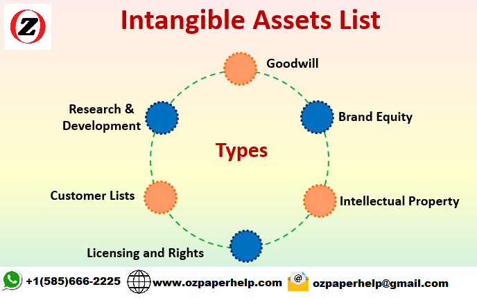 BAP62 Intangible Assets