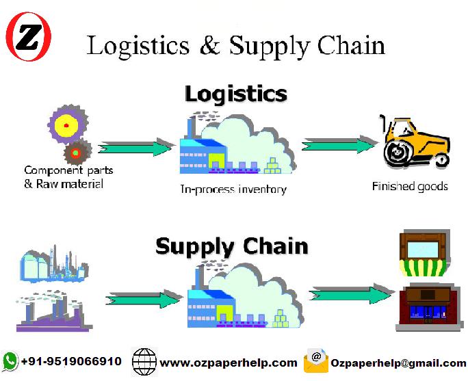 MAN203 Supply Chain Management Assignment Help