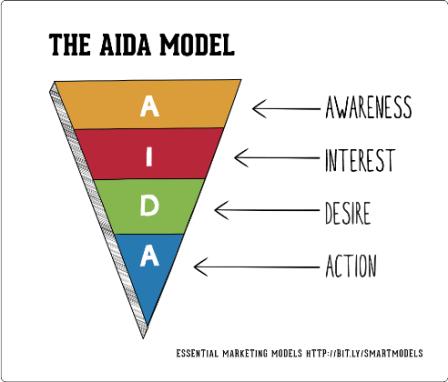 HND Marketing Principles