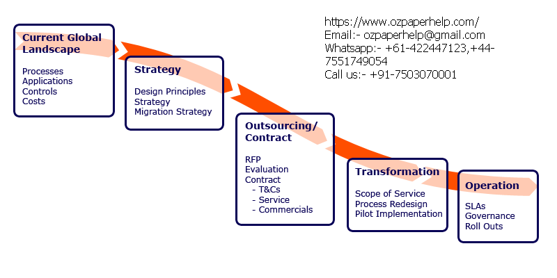Project Design Implementation and Evaluation