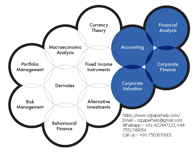 Corporate and finance accounting
