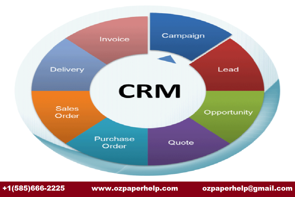 SUPPLY CHAIN AND CRM Assignment Help
