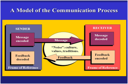 Aspects of Advertising and Promotion in Business