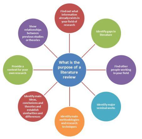 Literature Review On Diabetes Treatment Technology