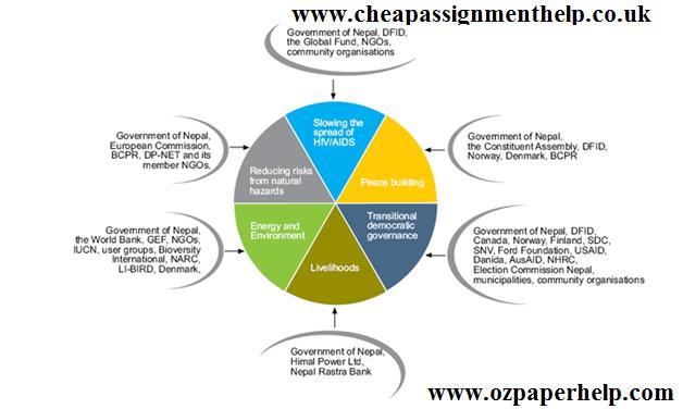 Role of Destination Agencies